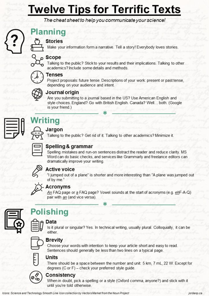 Cheat sheet with twelve tips for writing terrific science communication, separated into planning, writing, and polishing categories.